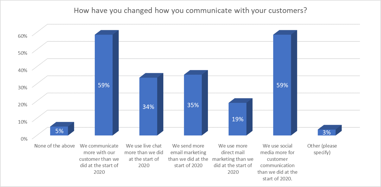 Changes in customer communication