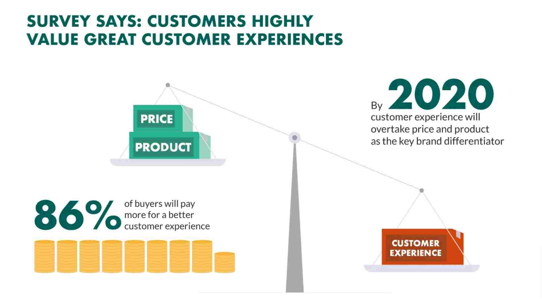 Customer-experience-priority