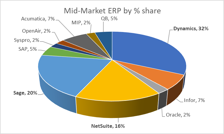 D365 is the best ERP for midsize companies graphic