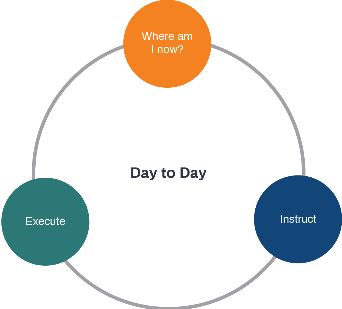 Day to Day cycle
