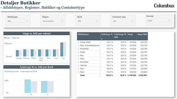 Dashboard_Power-BI-Microsoft-affaldssortering_Detaljer-Butik_Analytics_Columbus