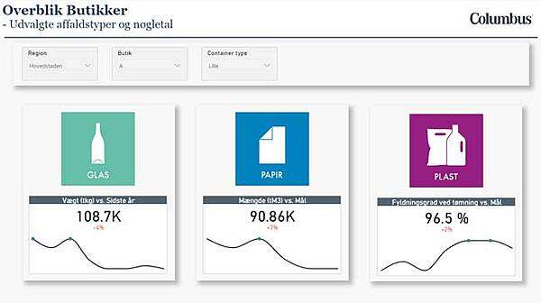 Dashboard_Power-BI-Microsoft-affaldssortering_Overblik-Butik_Analytics_Columbus