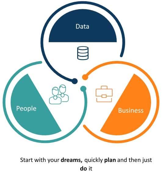 Datadrevet-organisation-data-business-people-adfaerdsaendring-bi
