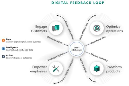 Microsoft Dynamics the digital loop