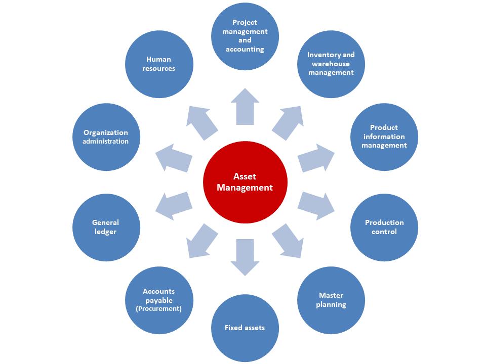 Dynamics 365 asset management