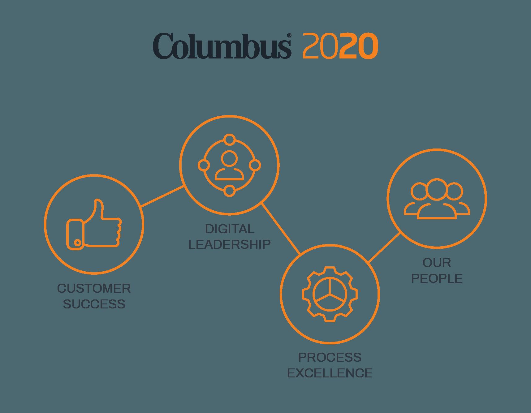 EE-Columus 2020 Info