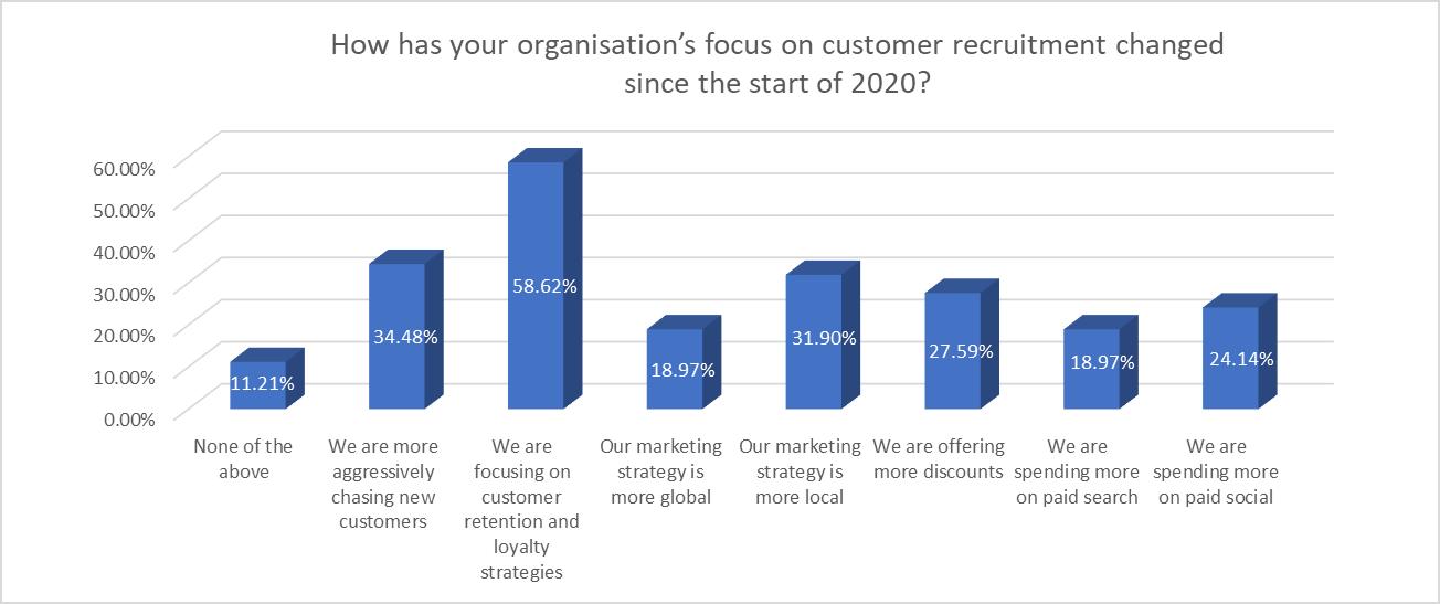 How customer recruitment focus has changed