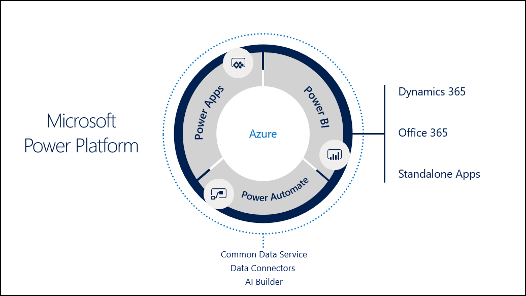 The components of Microsoft Power Platform