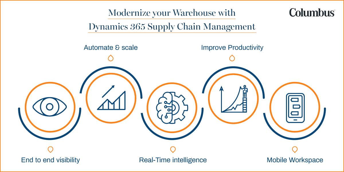 Microsoft Dynamics 365 Warehouse Management System