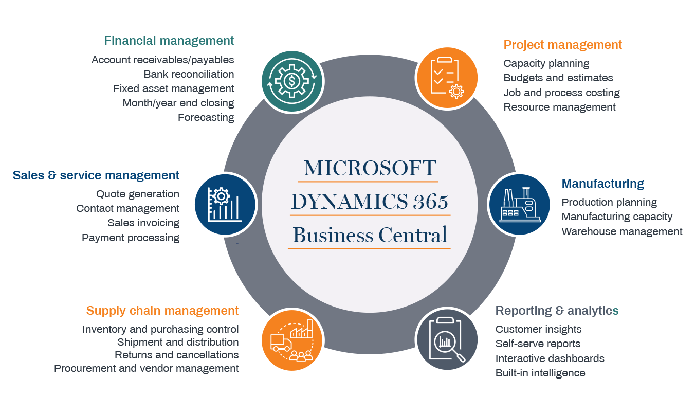 Business Central Capabilities