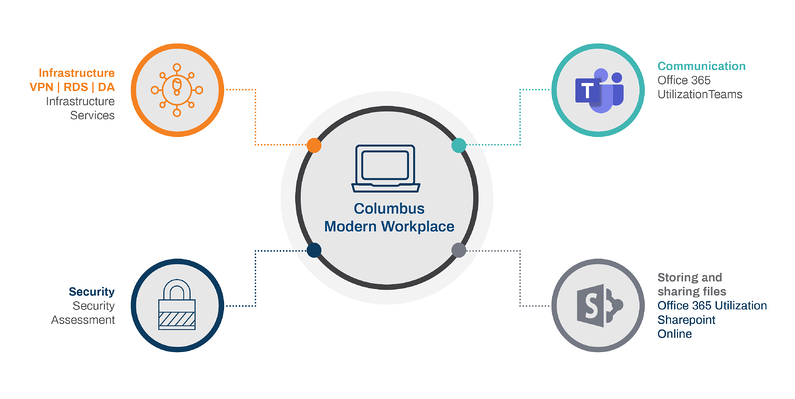 Columbus Modern Workplace - IT Infrastructure, Teams and Security with Microsoft Dynamics