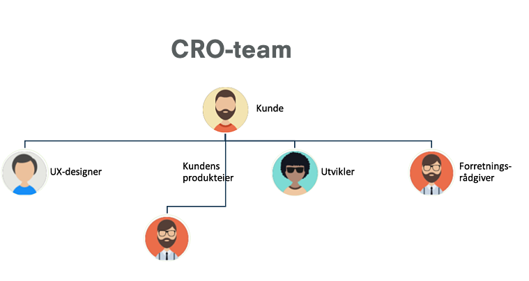 CRO-team