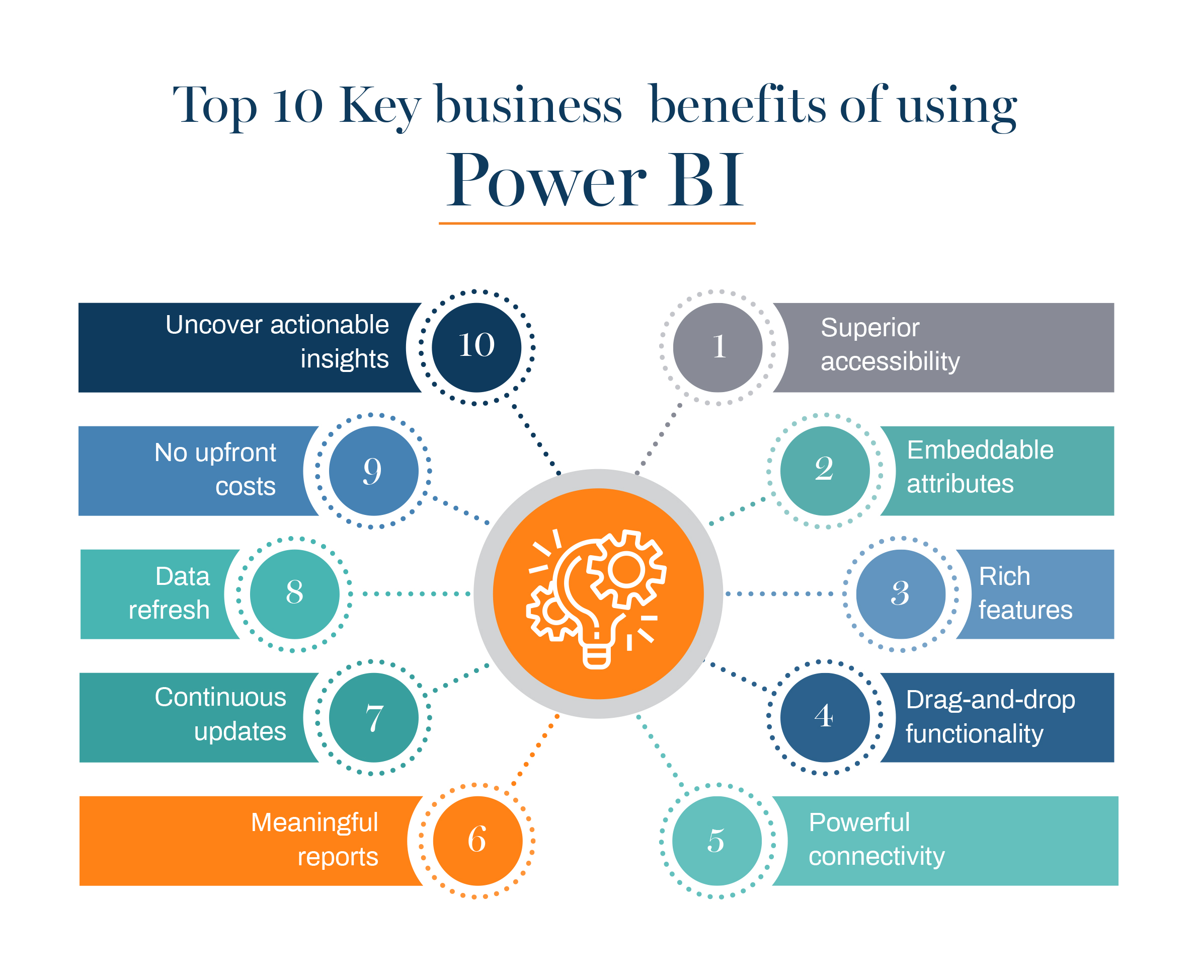 Microsoft Power BI Infographic