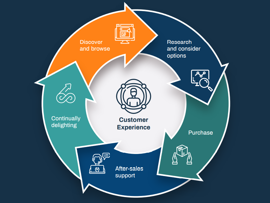 Customer Lifecycle in Manufacturing