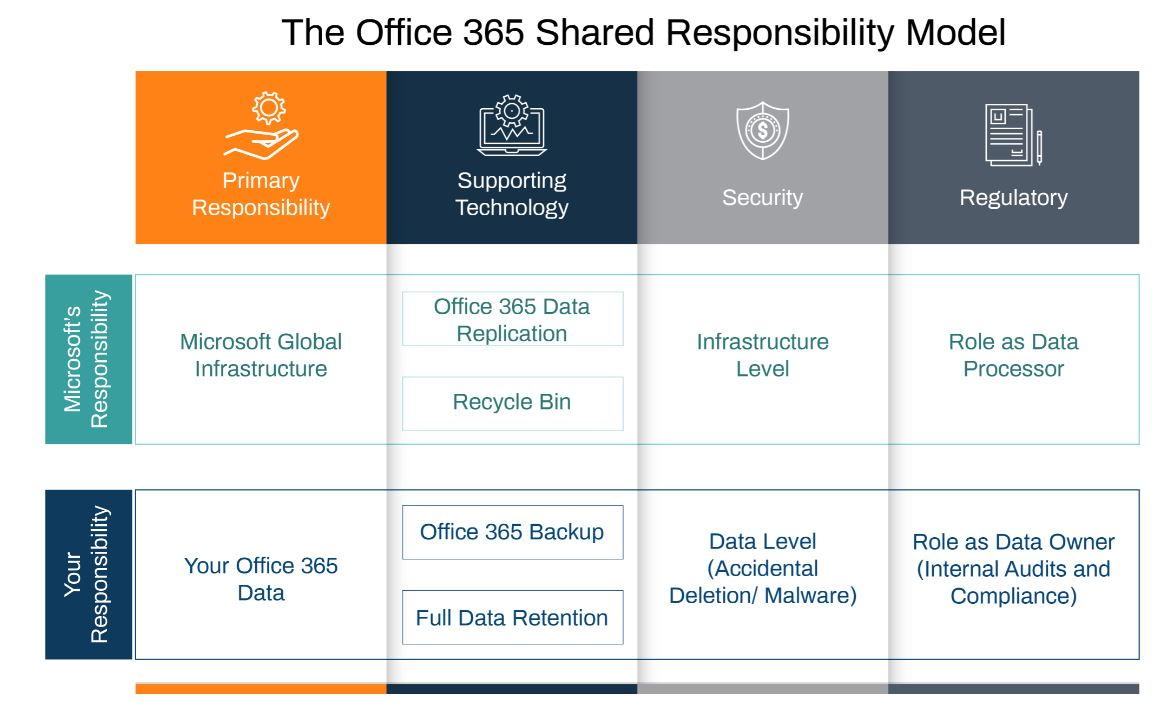 The Office 365 Shared Responsibility Model-01-2