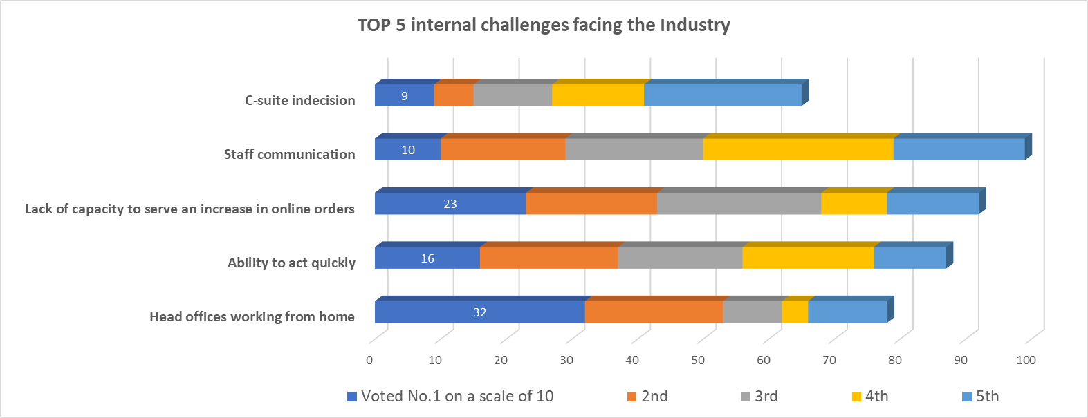 Top challenges for the industry