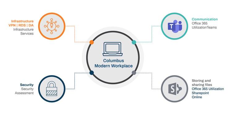 Modern-Workplace-Visualizer