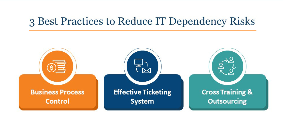 3 Best Practices to Reduce IT Dependency Risks_Infographic_Columbus UK