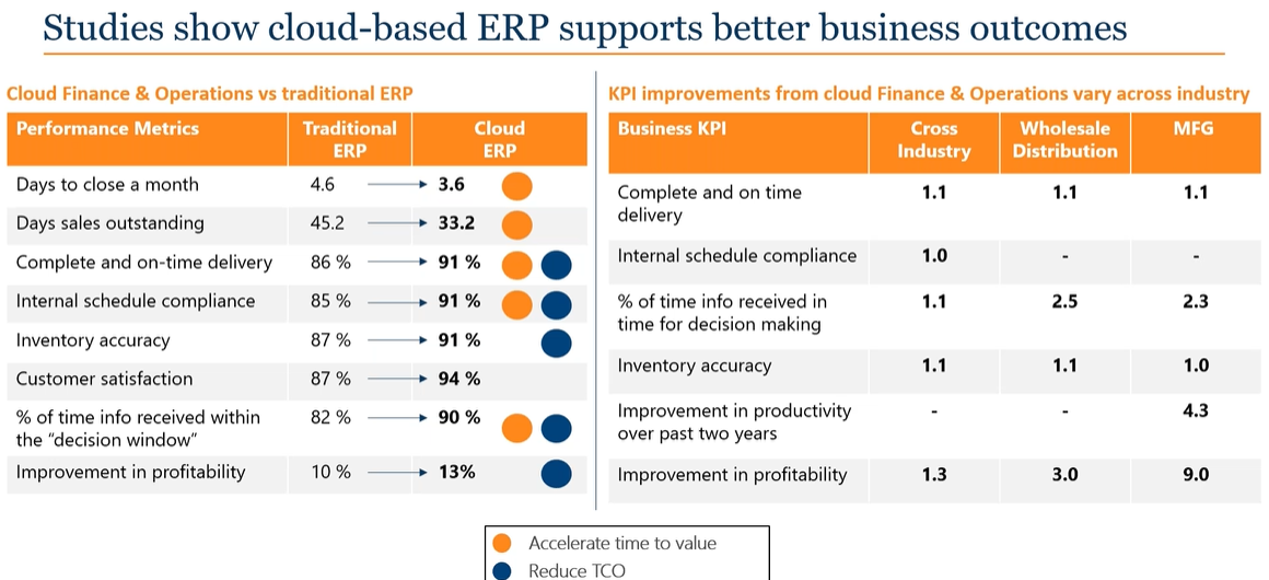 Cloud-based-ERP-supports-better-business-outcomes