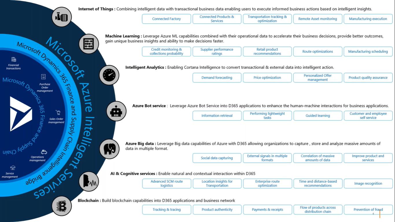 Microsoft Azure Intelligence Services