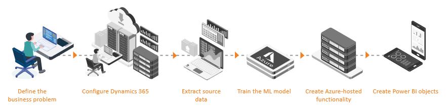 Microsoft-Dynamics-365-machine-learning