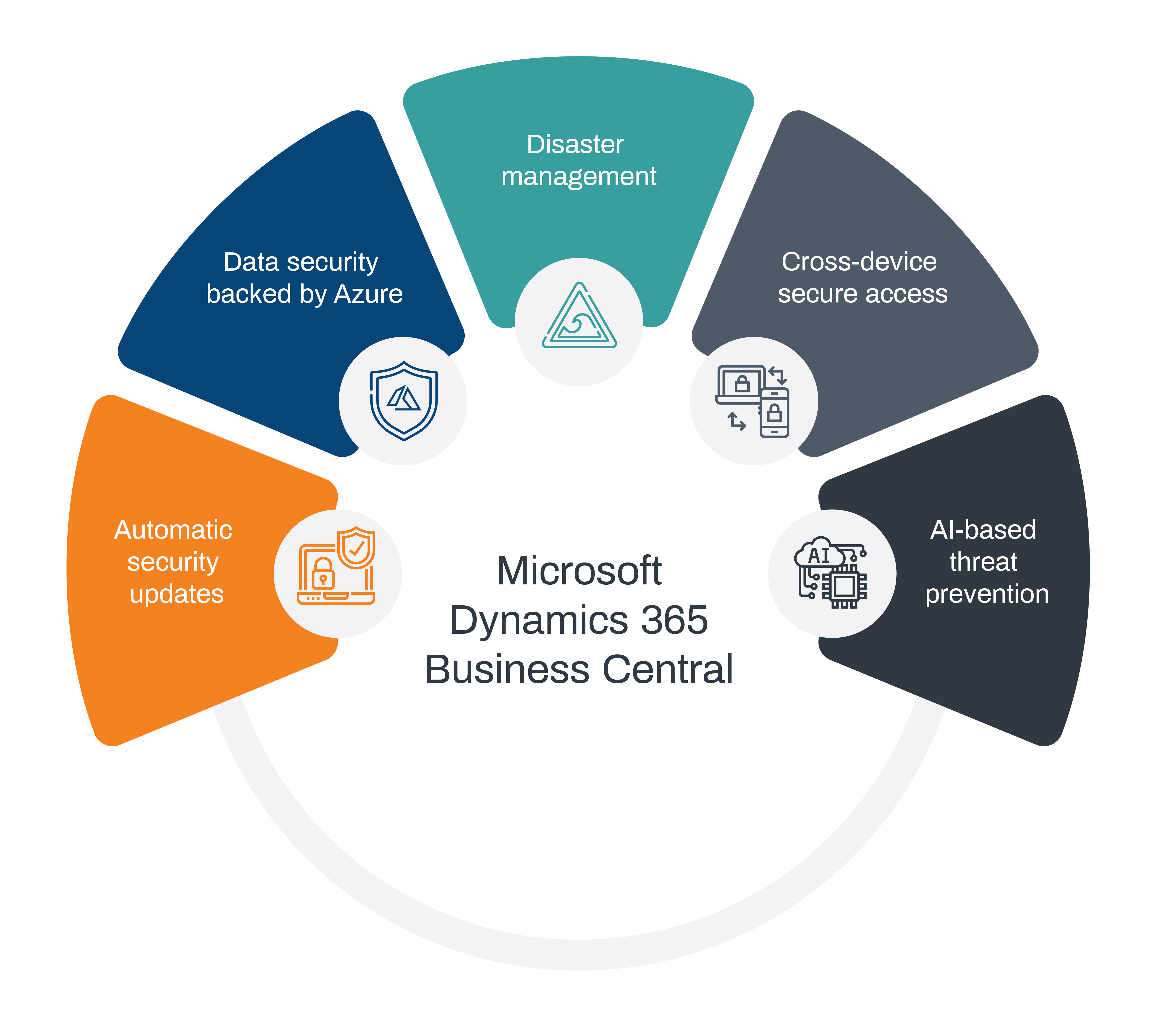 Security and Protection - Microsoft Dynamics Business Central