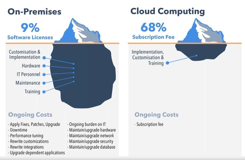 On-premises vs. Cloud-based