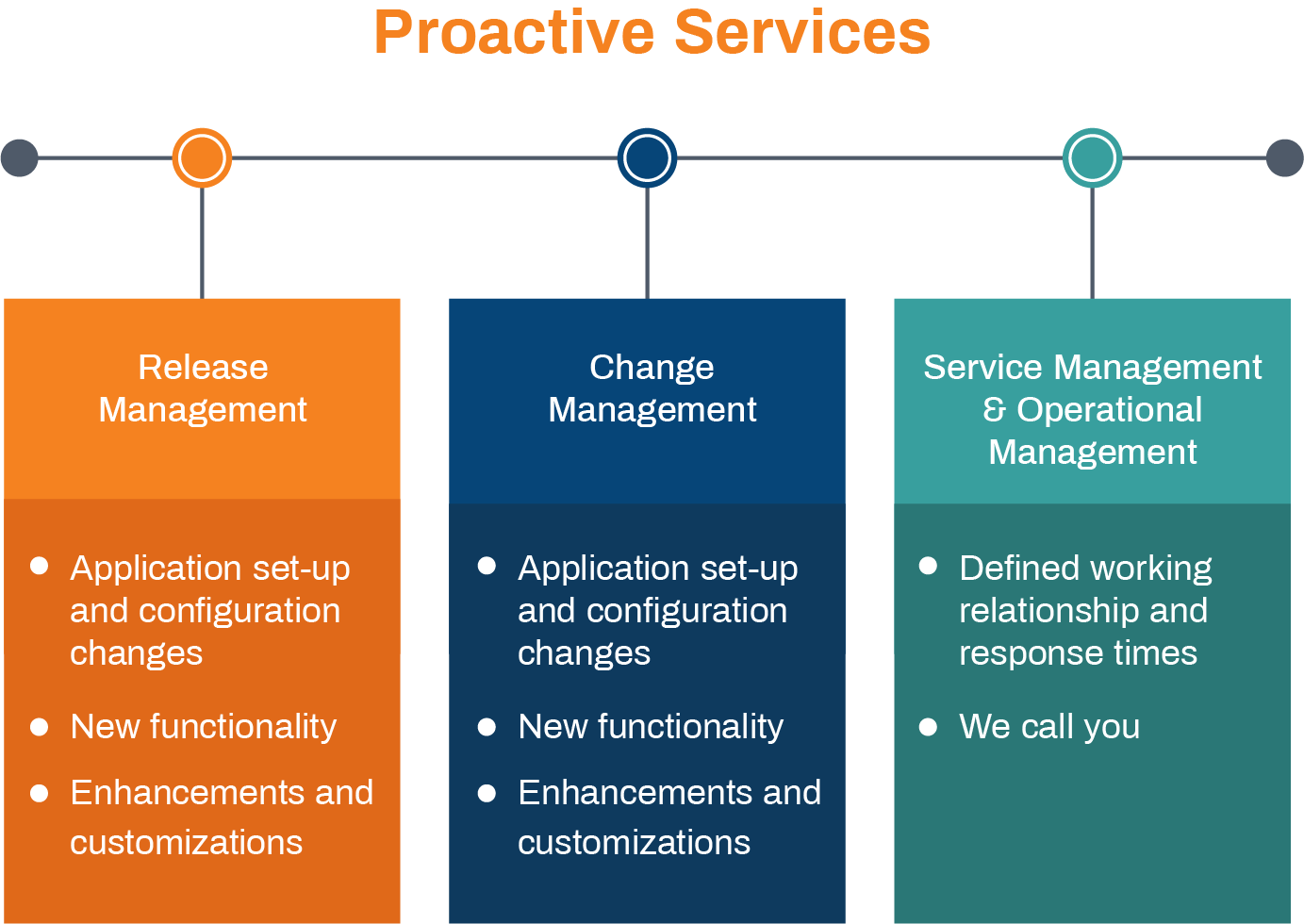 proactive services of application management services
