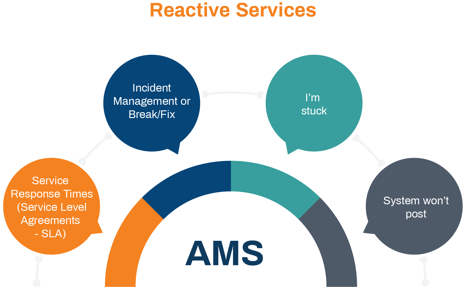 Reactive services of application management services
