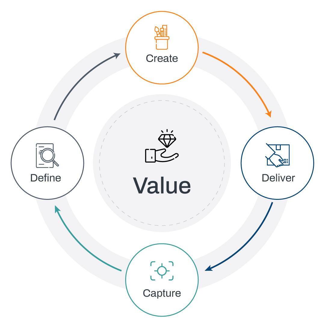 Value management diagram