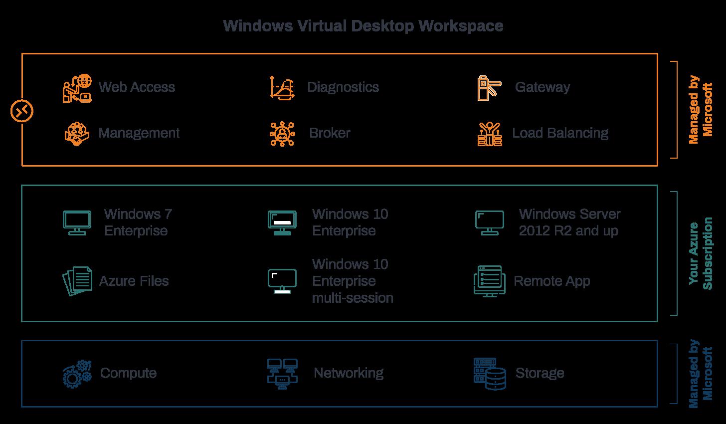 What is Windows Virtual Desktop