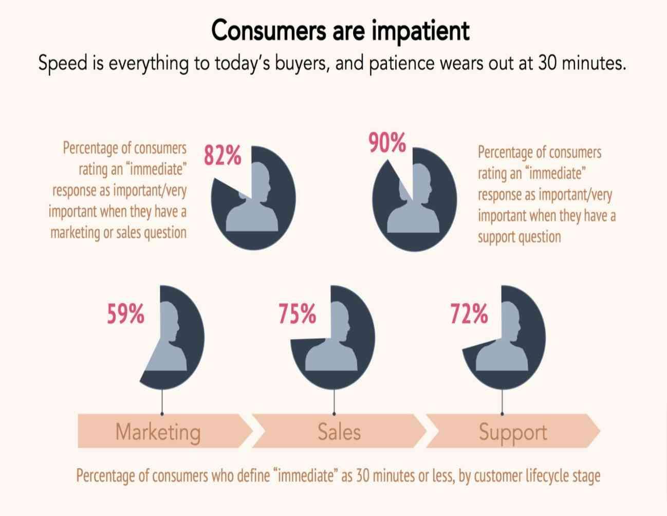 customers-love-immediate-response
