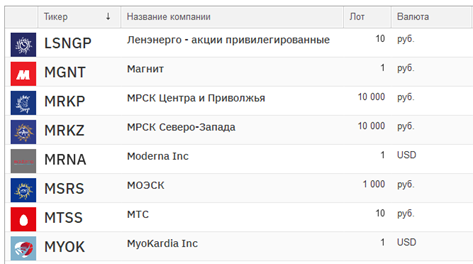 В результате мы получим такой список акций: