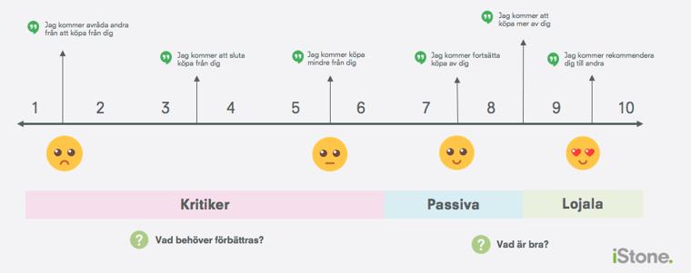 Kundlojalitet - Net Promoter Score