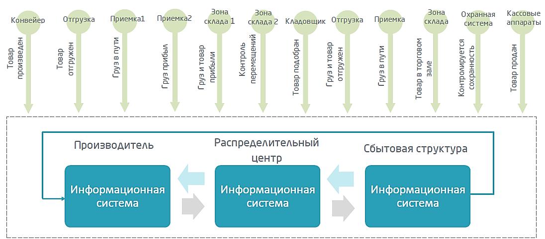 Взаимодействие контрагентов внутри цепи поставок.