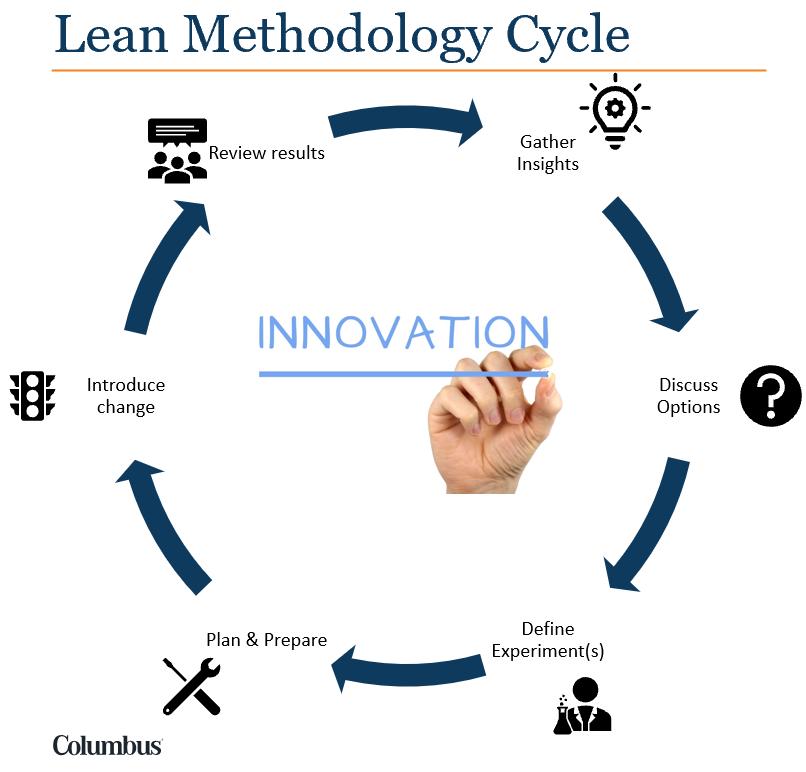 Columbus lean methodology cycle
