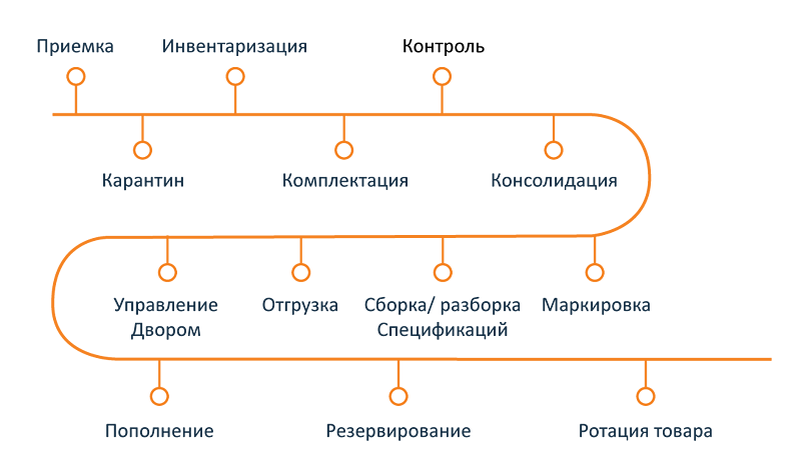 scheme_logistics_2
