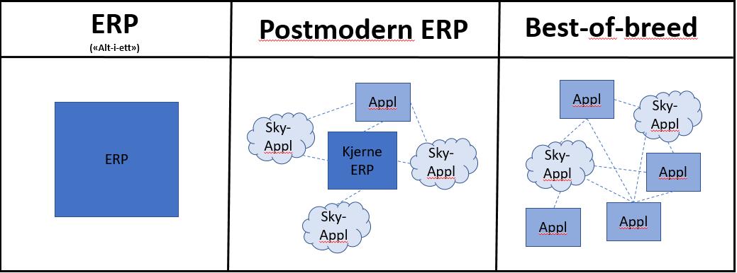 ERP-PostmodernERP-BestOfBreed.png