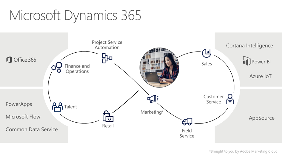 Microsoft Dynamics 365.png