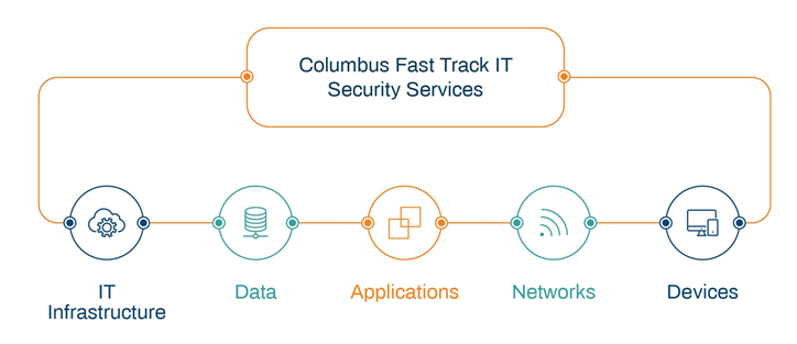Columbus Fast Track IT Security Services