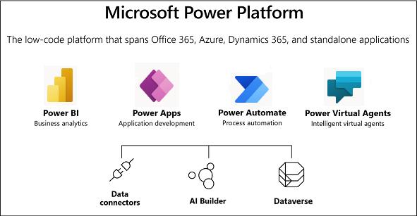 MS Power Platform koosneb neljast erinevast tootest